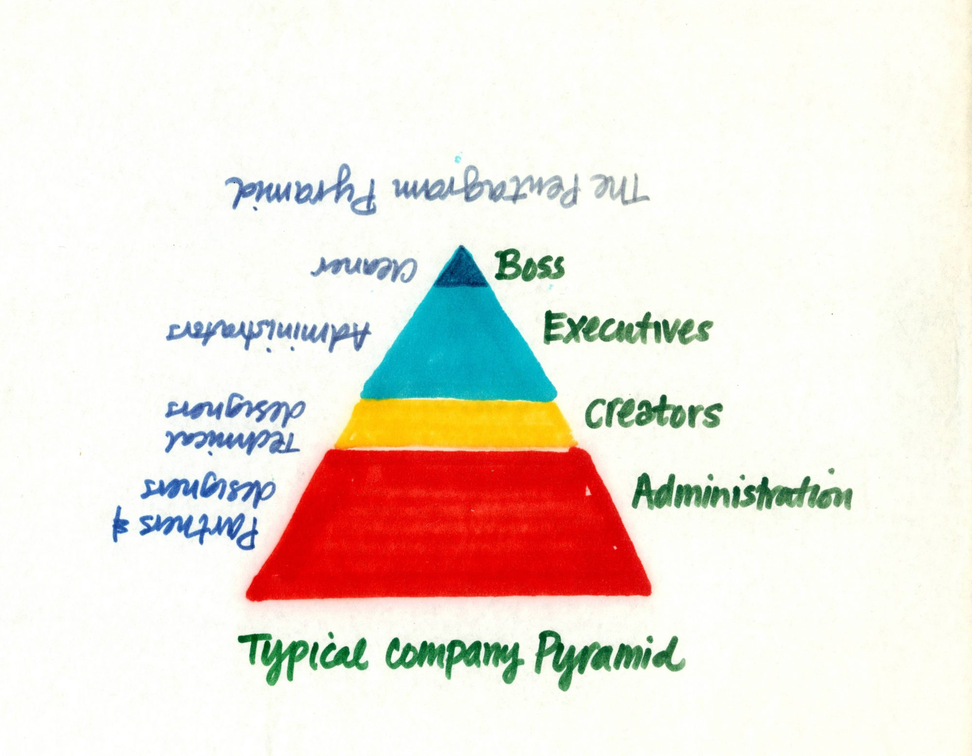 2. Typical company pyramid
